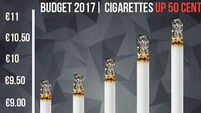 Price of cigarettes to go up by 50c at midnight tonight