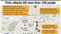 Security beefed up across Europe following attacks in Paris