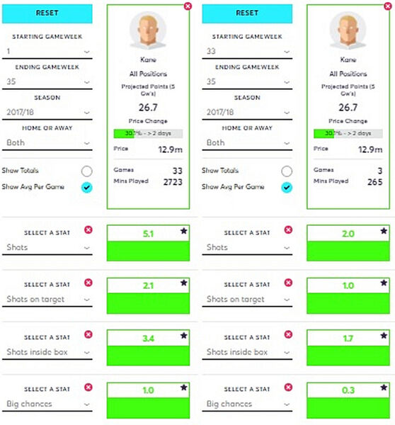 Kane's underlying stats from GW33 onwards compared to the season overall. Comparison courtesy of FantasyFootballFix.com