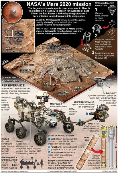 July 30, 2020 - The largest and most capable rover NASA has ever sent to Mars will embark on a journey to search for evidence of past life on the Red Planet and lay the groundwork for a mission to send humans into deep space. Photo Credit: Graphic News