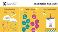Jack and Emily most popular baby names last year, CSO data reveals