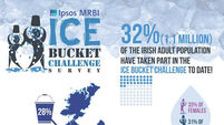 One third of Irish adults took part in ice bucket challenge